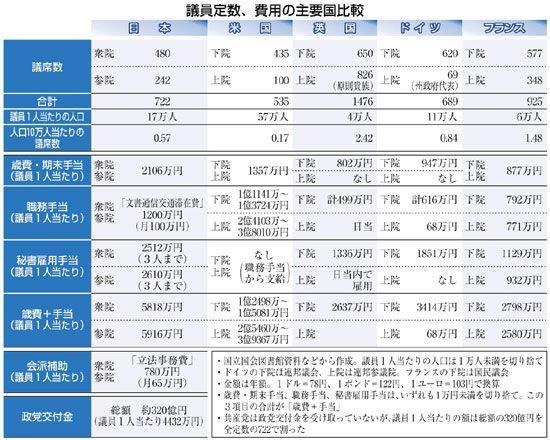 20150630議員定数費用主要国比較
