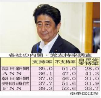 20150721安倍内閣支持率