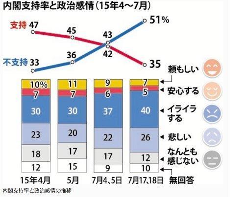 20150722内閣支持率と政治感情
