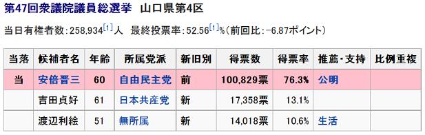 20150721安倍晋三山口4区