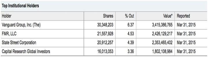 20150723オンサント法人株主トップ
