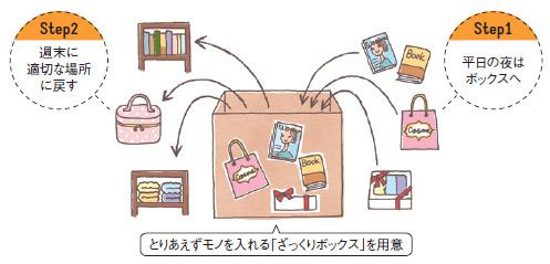 収納・ザックリボックス