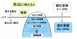 kokoro_ishiki1.jpg