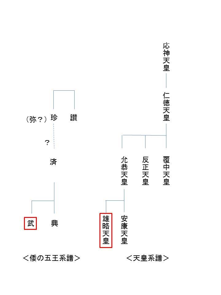 倭の五王系譜