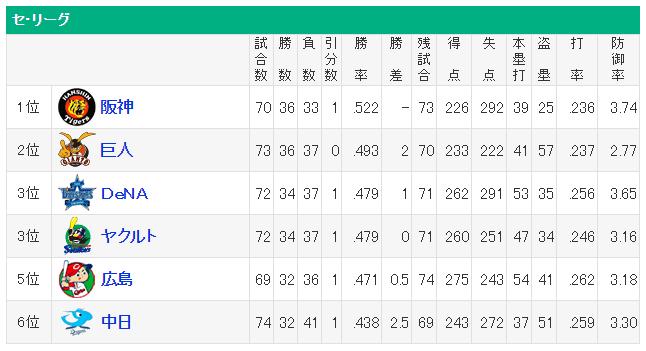 セ・リーグ 順位表 150629