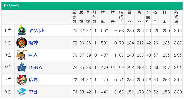 セ・リーグ 順位表 150702
