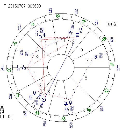 2015.7月7日 太陽・冥王星 オポジション