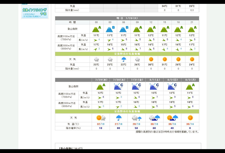 燕岳の天気 てんきとくらす 201507