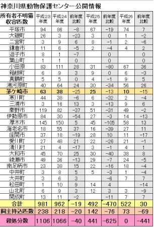 神奈川県動物保護センター管轄内平成24年~平成26年度所有者不明猫収容匹数