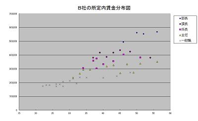 賃金プロット図2-3