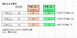 難関大合格者分布01