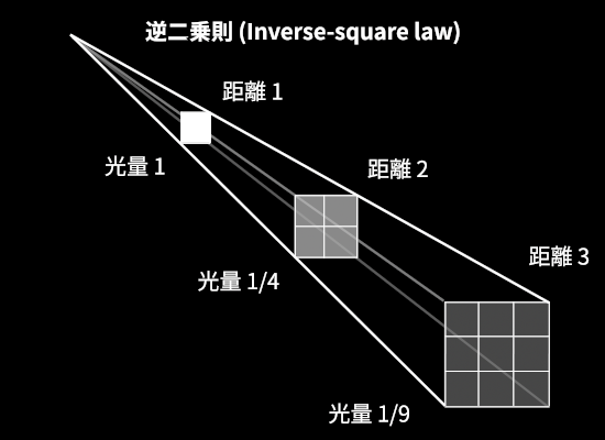 glow_5_Inverse-square_law.png