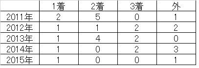 帝王賞02