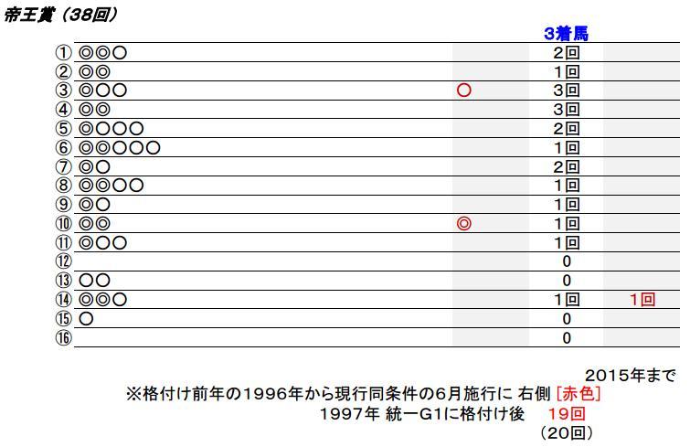 16 帝王賞