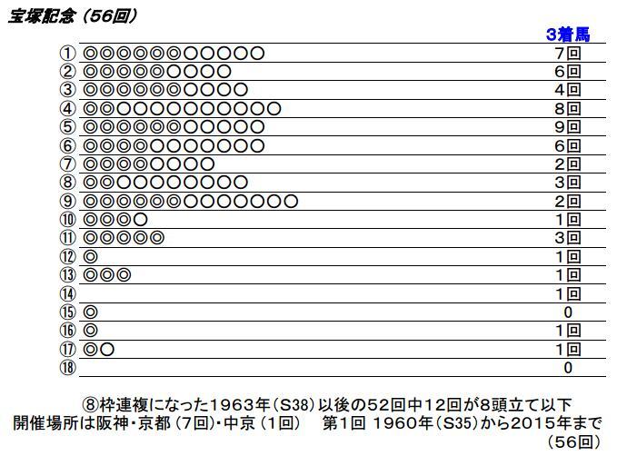 16 宝塚記念