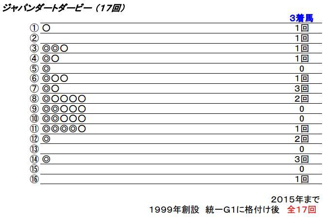 16 ジャパンダートダービー