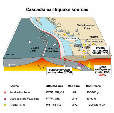 Cascadia_earthquake_sources.png