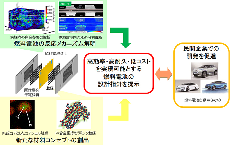 NEDO_fuel-cell_project_image.jpg