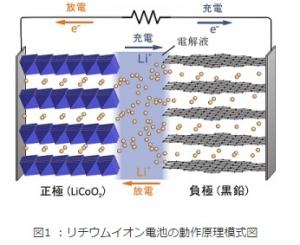 TDU_Li-ion_battery_principle_image.jpg