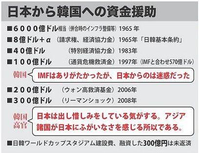 日本から韓国への資金援助の歴史年表と韓国の反応