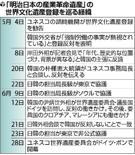 「明治日本の産業革命遺産」の世界遺産登録を巡る経緯・韓国と対立し「明治産業遺産」審議5日に延期