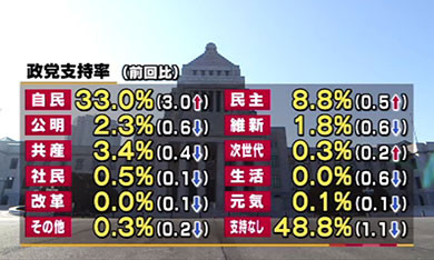 調査日 2015年8月1日,2日 定期調査 サヨク絶叫】自民党支持率上昇wwwwwwwww一人勝ち状態