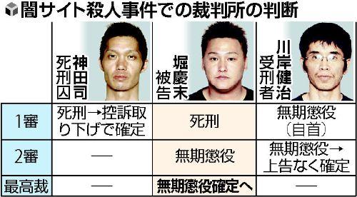 「闇サイト殺人事件」の殺人鬼3人のうち堀慶末は、なぜか死刑判決から一転し無期懲役となり、2012年7月に確定してしまった!