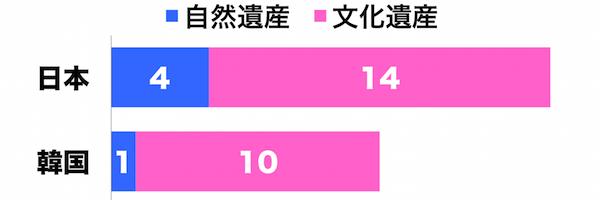 世界遺産条約は1972年に採択され、韓国は1988年に批准した。日本は1992年に先進国で最も遅く批准したが、自然遺産・文化遺産共に登録数で韓国を追い越して世界で13位だ(韓国は23位)。