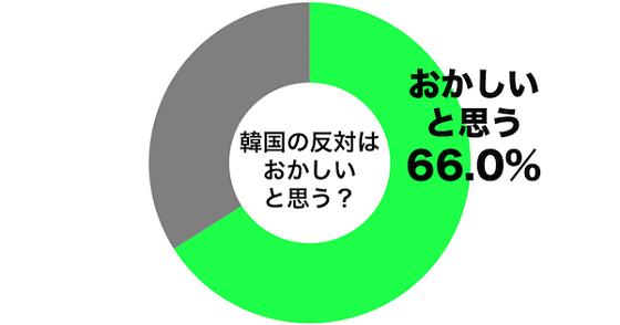 しらべぇ編集部がアンケートサイト「マインドソナー」を使って調査したところ、こうした韓国の主張には66%が「おかしいと思う」と回答。