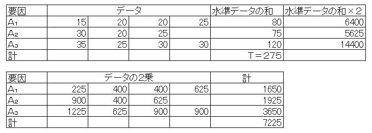 一元配置例題1