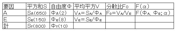 一元配置例題3