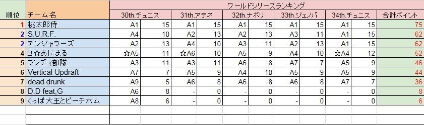 DLシーズン成績
