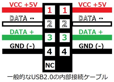 USB内部ケーブル-一般的なUSB