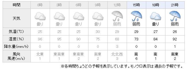 Yahoo天気予報