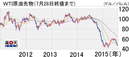 WTI価格201507