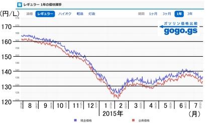 ガソリン価格201507