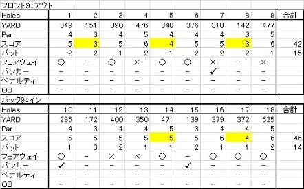 20150726 アイリスゴルフクラブ