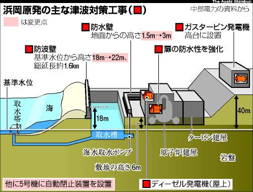 411-hamaoka-taisaku-1221-2012-asahi.jpg