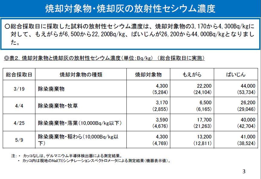 鮫川村処理データ