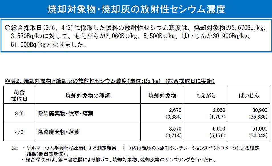 鮫川処理データ2