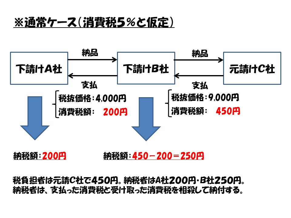 shouhizei 5