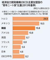2013韓国ニート率
