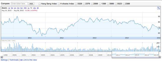 株価推移はやや物足りない