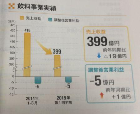 日本たばこ産業 飲料事業は撤退ですね