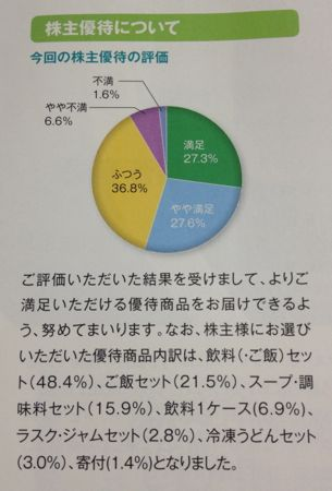 日本たばこ産業 株主優待の評価