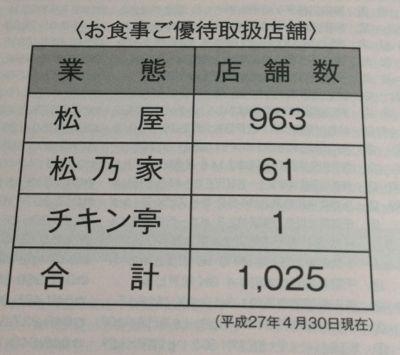 松屋フーズ トンカツ業態拡大中