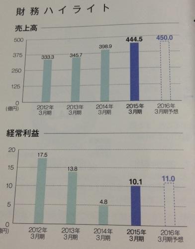 三栄コーポレーション 業績推移