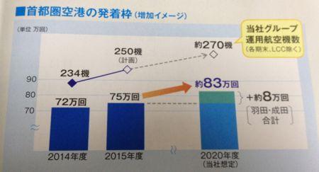 首都圏空港の発着枠増設