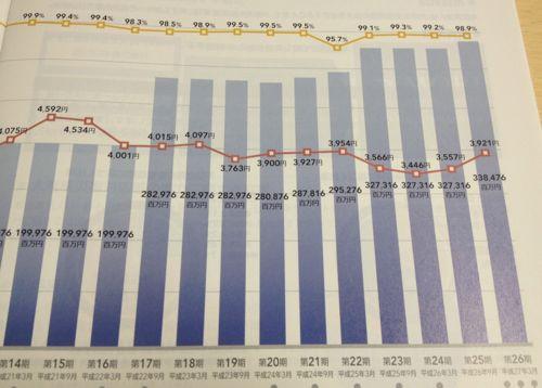 森トラスト総合リート投資法人 資産規模・分配金の軌跡