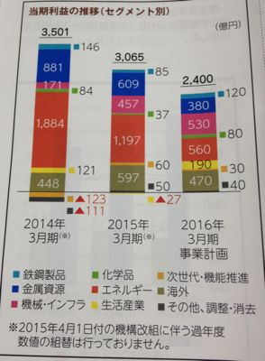 三井物産 業績の推移